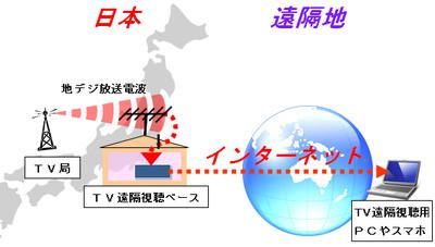 Locationfreeimage